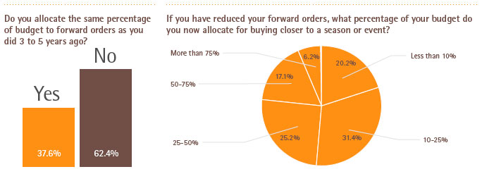 Retailers Changing Approach to Buying